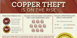 Copper Theft Infographic