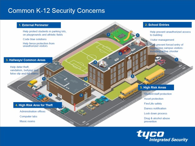 School safety solutions k 12 public private for Look security systems
